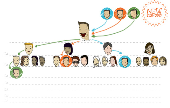 Domain Cost Club (DCC) 4x7 Matrix, die Macht des Netzwerkes und des viralen Marketings ausnützen