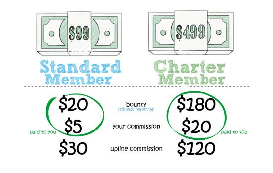 Domain Cost Club (DCC) so sehen die Provisionen und Vergütungen aus